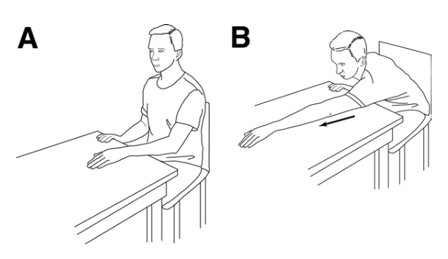 Table slide. (A) Starting position. While seated at a table, the patient places the hand of the affected shoulder on a sliding surface (e.g., a magazine that slides over a smooth table surface). (B) Ending position. The patient slides the hand forward, maintaining contact with the table, while the head and chest advance toward the table.